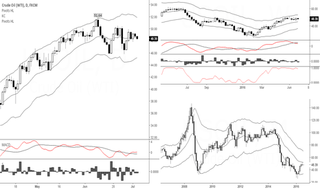 USOIL: Back to the trend at hand