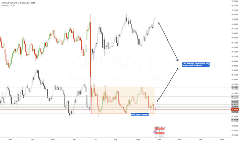 GBPUSD: Hopes & Dreams