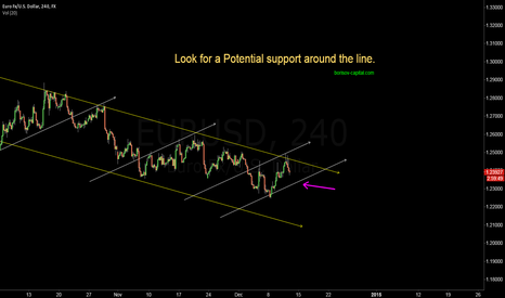 EURUSD: EURUSD potential support around the Line | Borisov Capital