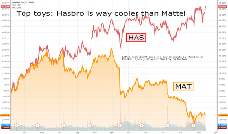 MAT: Top toys: Hasbro is way cooler than Mattel