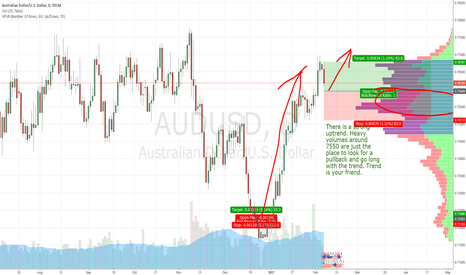 AUDUSD: AUD/USD swing long