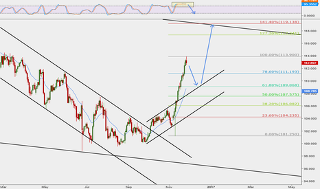 USDJPY: UDSJPY retrace soon and retest previous bullish channel