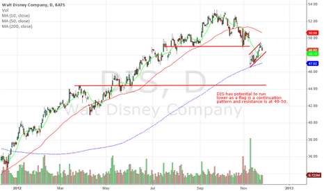 DIS: Disney could continue lower