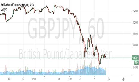 GBPJPY: GBP/JPY Signal 27 Aug 2015