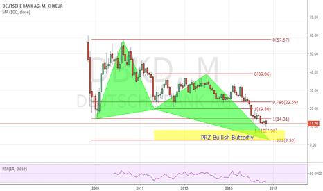 DBK: Deutsche Bank AG NA ON (DBK.DE) Potential Bullish Butterfly