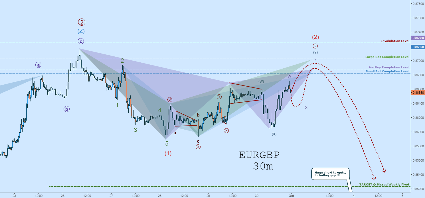 EURGBP Wave Count: Short After Completion of Wave-(2)