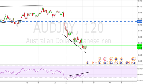 AUDJPY: aud/jpy divergence long time!