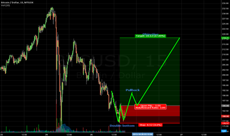 BTCUSD: Another double bottom in 15m chart