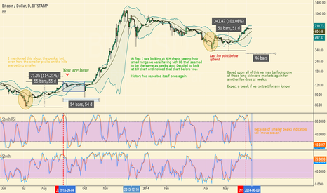 BTCUSD: Yet Another Repeating History Pattern
