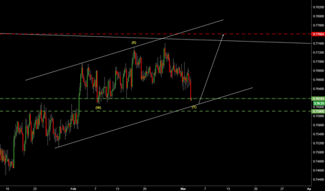 AUDUSD: AUDUSD - REVERSAL FROM DOUBLE ZIGZAG PATTERN