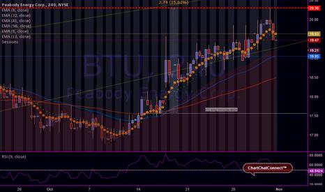 BTU: Ruby on Peabody Energy / $BTU / #tradingview