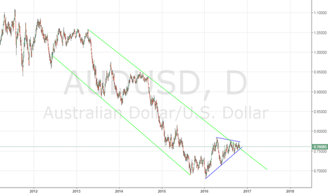 AUDUSD: What do you think? AUD/USD