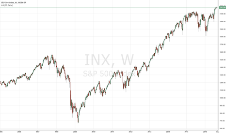 INX: S&P 500 - P/E Map: Search value