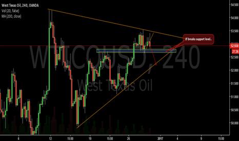 WTICOUSD: Short till bullish trend?-OIL