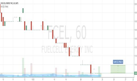 FCEL: Buy 1.6  Take Profit 1.65 Stop Loss 1.55