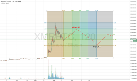 XMRBTC: XMR bearish move