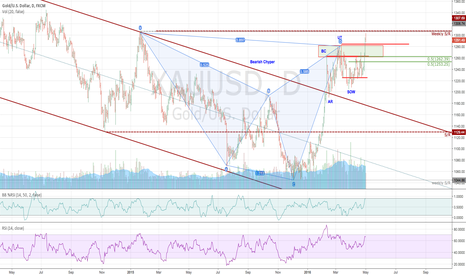 XAUUSD: $XAUUSD tapping the 1305 Resistant area