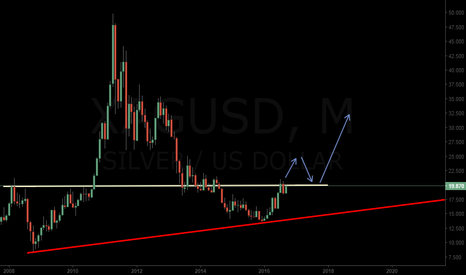 XAGUSD: XAGUSD in a monthly resistance, breakout = bullish continuation
