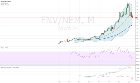 FNV/NEM: FNV/NEM - my leading indicator for mining