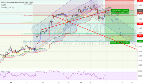 GBPNZD: GBPNZD Correction time. Short TP1  2.2000