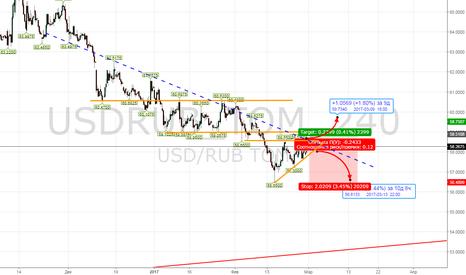 USDRUB_TOM: по выходу вход в сделку
