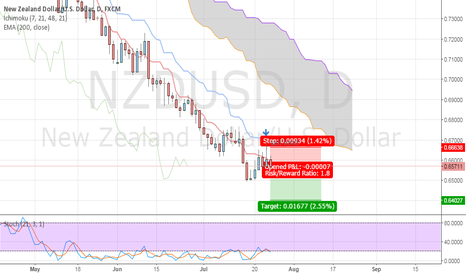 NZDUSD: I want to sell limit on pin-bar