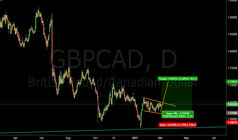GBPCAD: GBPCAD long at 1.61800 #forex