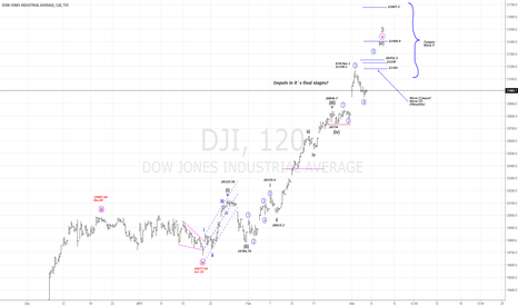 DJI: Impuls in it`s final stages?