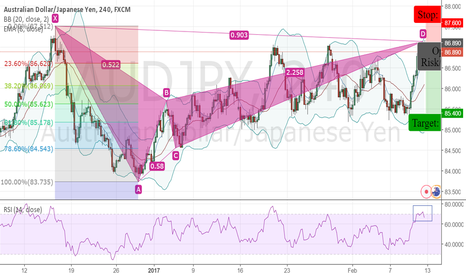 AUDJPY: AUDJPY - Bearish Bat