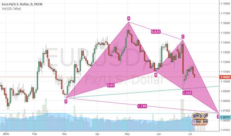 EURUSD: Going short
