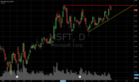 MSFT: MSFT Short