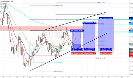 EURUSD: EUR/USD RR king