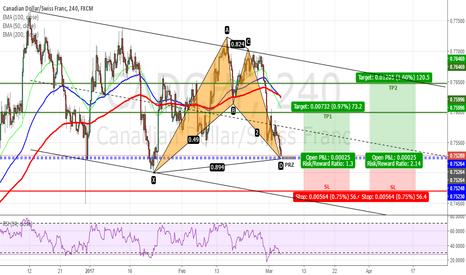 CADCHF: CADCHF - Bullish Bat Pattern on H4 Chart