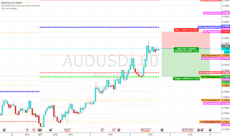 AUDUSD: Short at Weekly R3 pivot