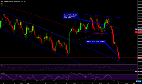 NZDUSD: NZDUSD boucing on the broke out channel, long there