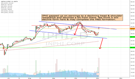 IPHI: IPHI - Short from current price to 30 area