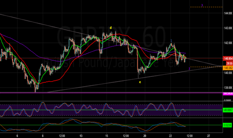 GBPJPY: GBPJPY - DETAIL 1 HOUR CHART -