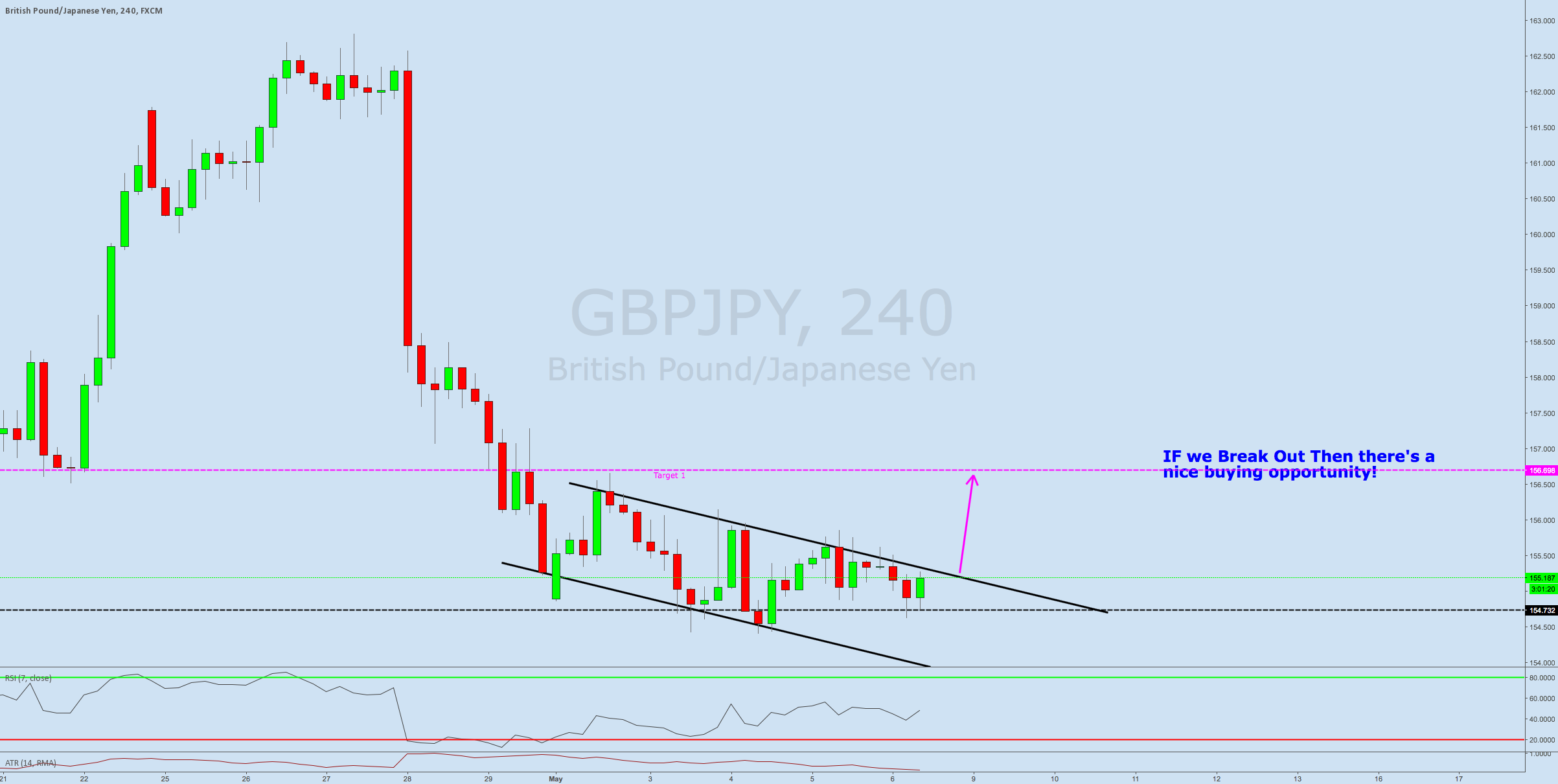 Possible Channel Breakout GBPJPY Let the market give us a signal