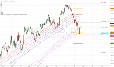 GBPUSD: Long GBPUSD at potential support zone