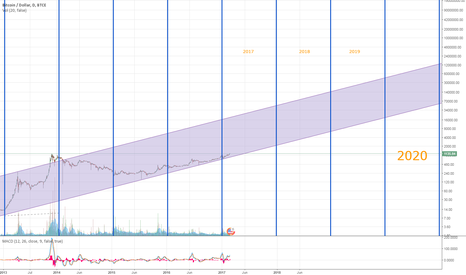 BTCUSD: log plot of BTC to 2020 and beyond