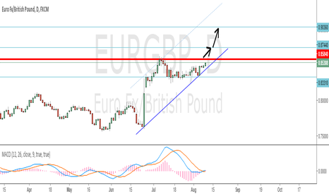 EURGBP: EURGBP is about to break out