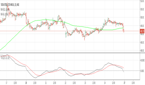 TATASTEEL: tatasteel , more pain ahead