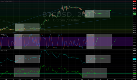 BTCUSD: What are the odds, this is going to play out?