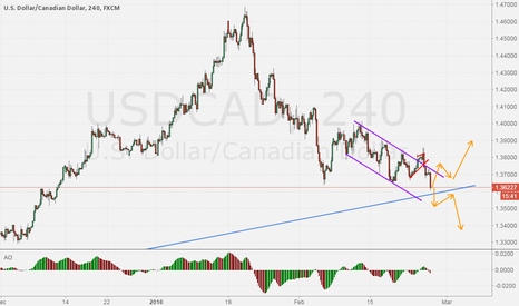 USDCAD: USDCAD: What will it be?