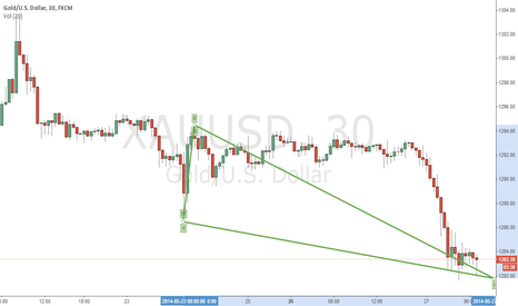 XAUUSD: expect to raise
