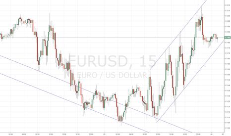 EURUSD: EUR/USD тестирует дневное сопротивление 1.1215