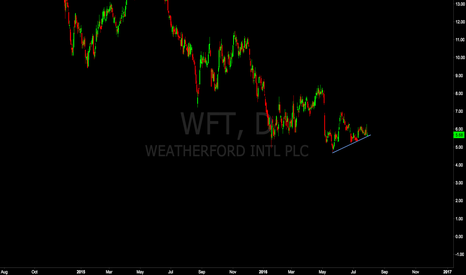 WFT: Weatherford Sell Setup Looks Imminent