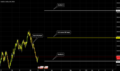 XAUUSD: GOLD / 1247 and?