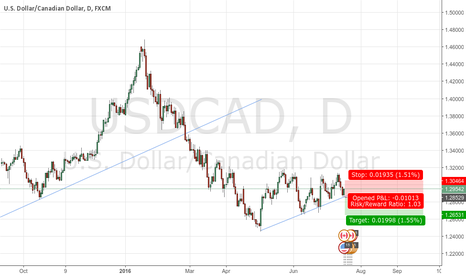 USDCAD: usdcad go low