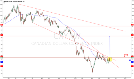 CXY: CAD INDEX  why i think dxy trend will be ( bearish part 5).
